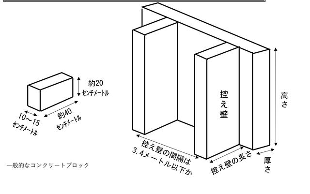 建築機銃法施工例で定められたコンクリートブロック塀の図です